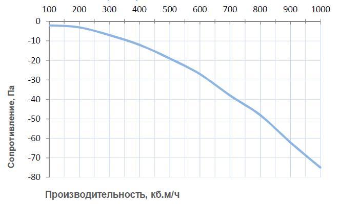 Вентиляционные характеристики Breezart 1000 Humi EL P/ 7,5-2,5-380