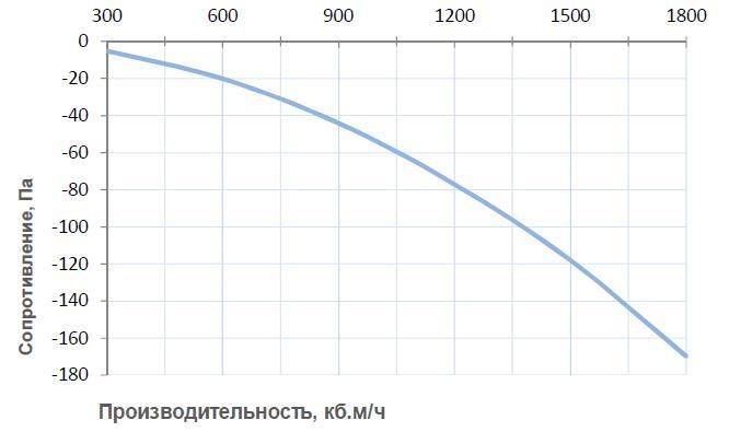 Вентиляционные характеристики Breezart 2000 Humi Aqua P